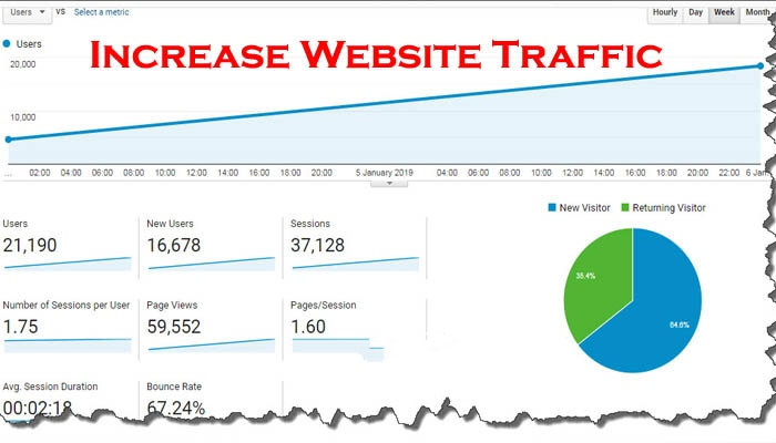How To Use SEO To Drive Traffic To Your Website